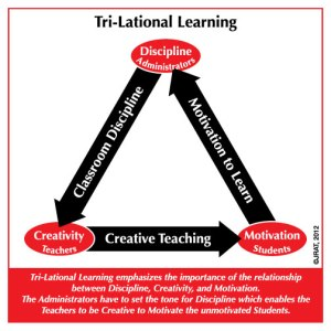 Tri-Lational Learning